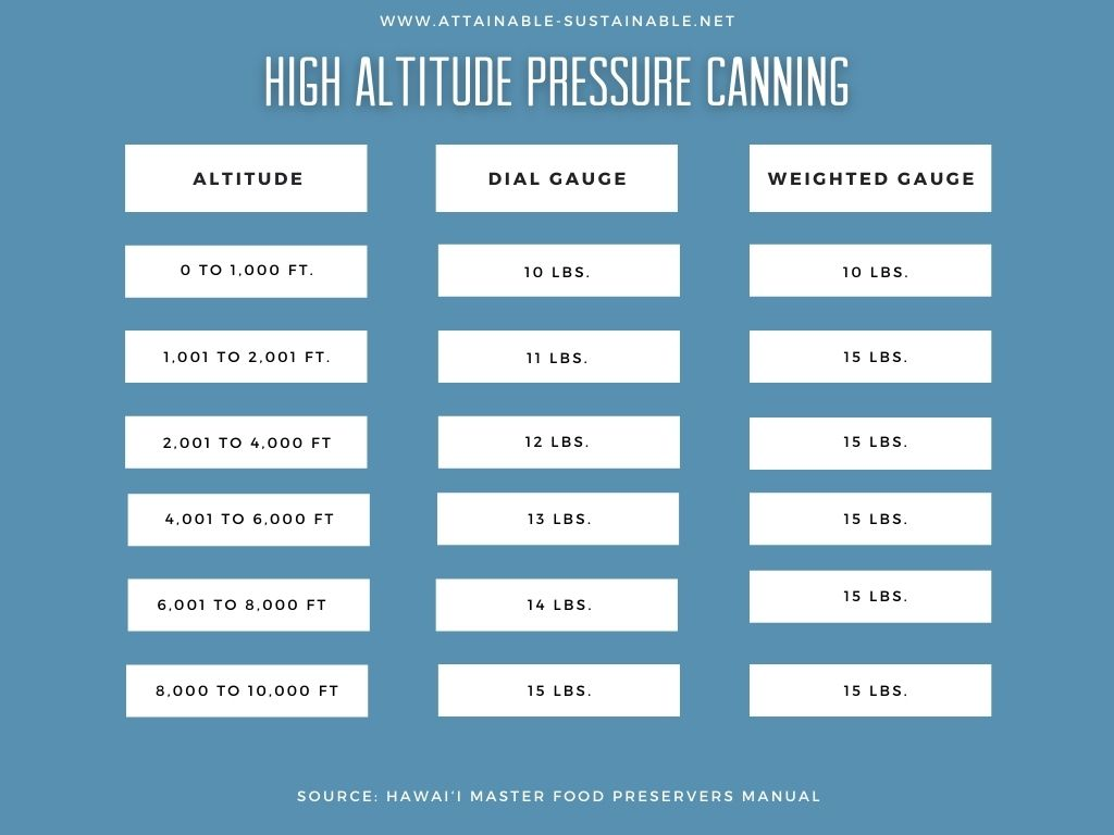 chart showing altitude and pressure for canning