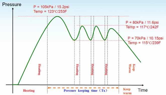 graph showing heat inside an instant pot